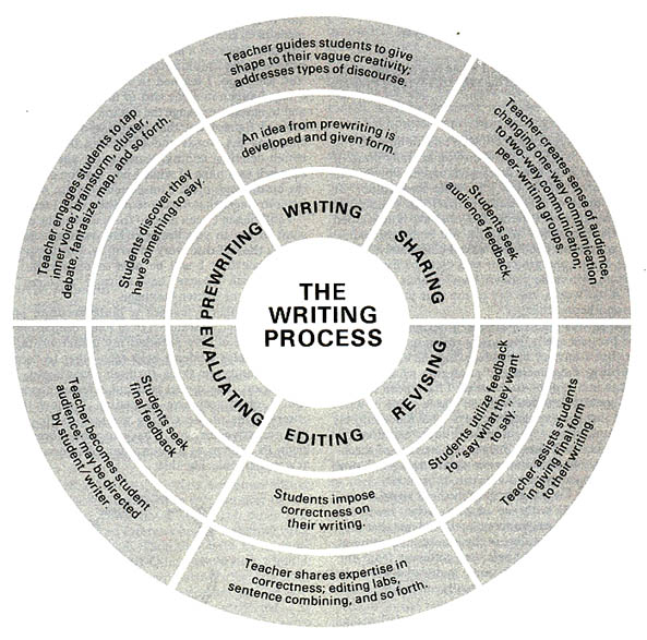 writing as a process The writing process is an approach to writing that entails five main components: pre-writing, drafting, revising and editing, rewriting, and, finally, publishing teachers use a combination of instruction, modeling, and conferencing, along with a few other teaching strategies , to teach students the writing process.